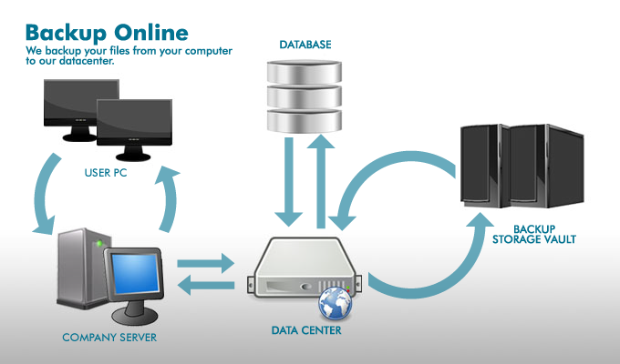 Data Storage System : Cdata systems data backup and recovery